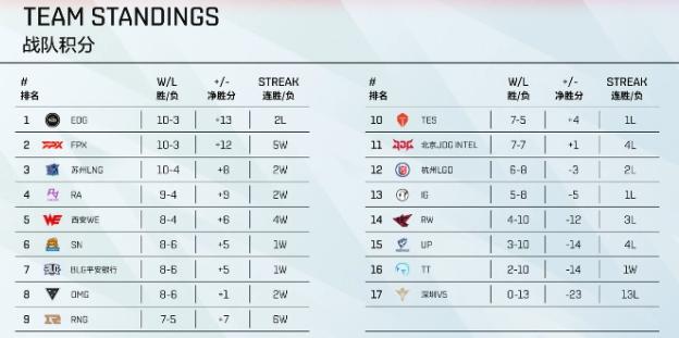 LPL季后赛形势明朗三支队伍锁定名额RNG和TES成不稳定因素